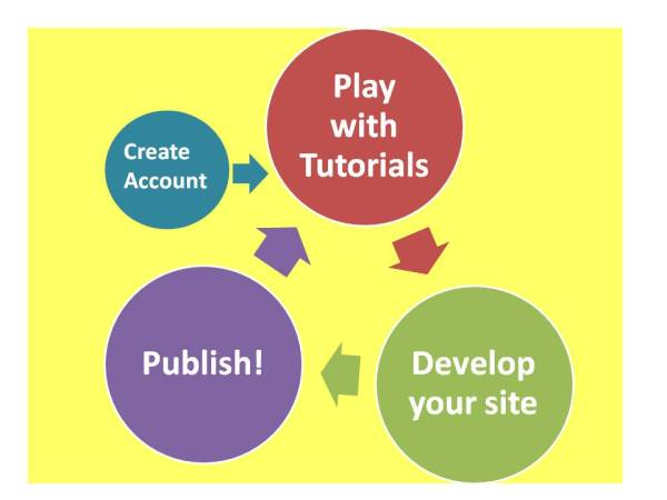 Portfolio Development Cycle