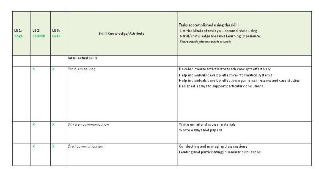 Skills/experience worksheet example with learning experience abbreviations